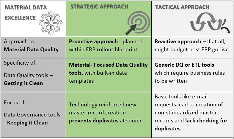 Key Takeaways from our Webinar - Strategically Manage Data Quality in an ERP rollout